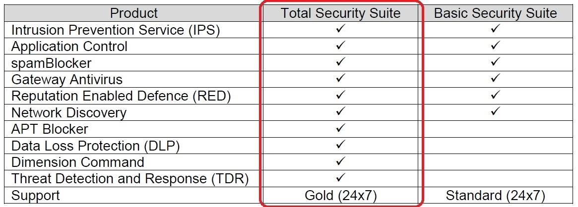Picture of WatchGuard Total Security Suite Renewal 1-yr for Firebox T35