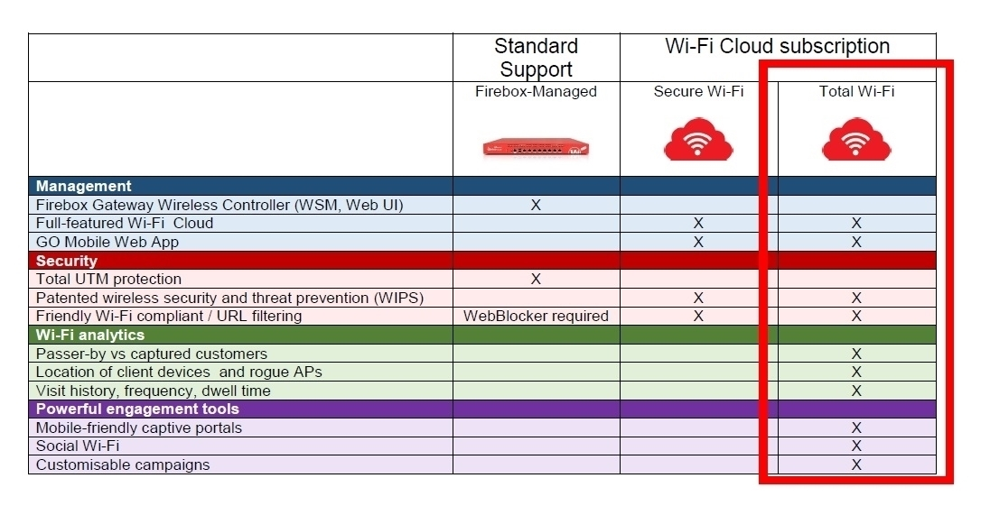 Picture of WatchGuard AP325 and 3-yr Total Wi-Fi