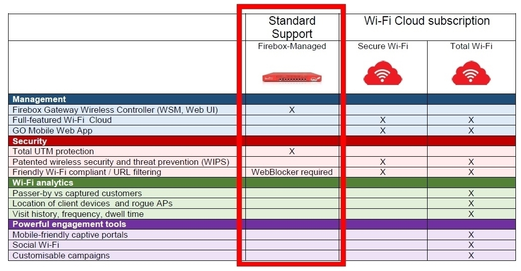 Picture of WatchGuard AP125 and 3-yr Basic Wi-Fi